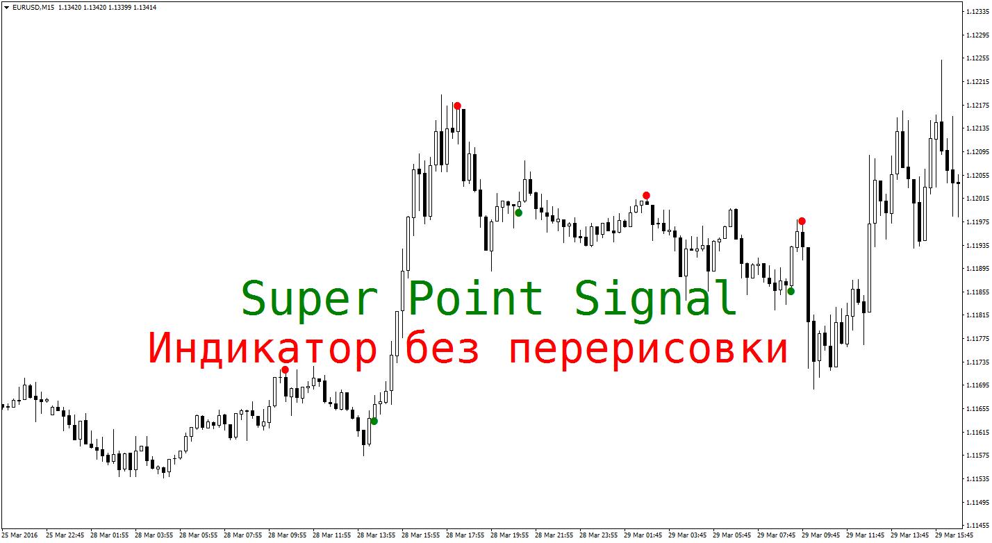 Signāla Binārās Opcijas
