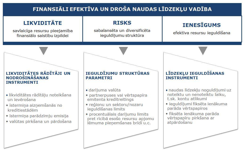 Kapitāla piesaistes iespējas uzņēmumam, izmantojot finanšu tirgus instrumentus