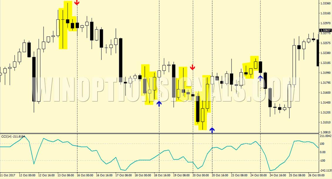 sarkanas zaļas sveces stratēģijas binārām opcijām
