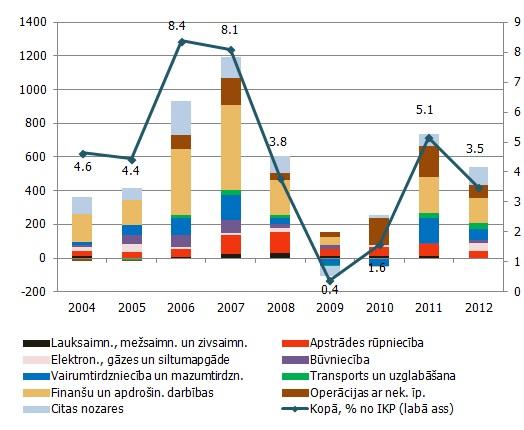 investīcijas interneta pārskatos