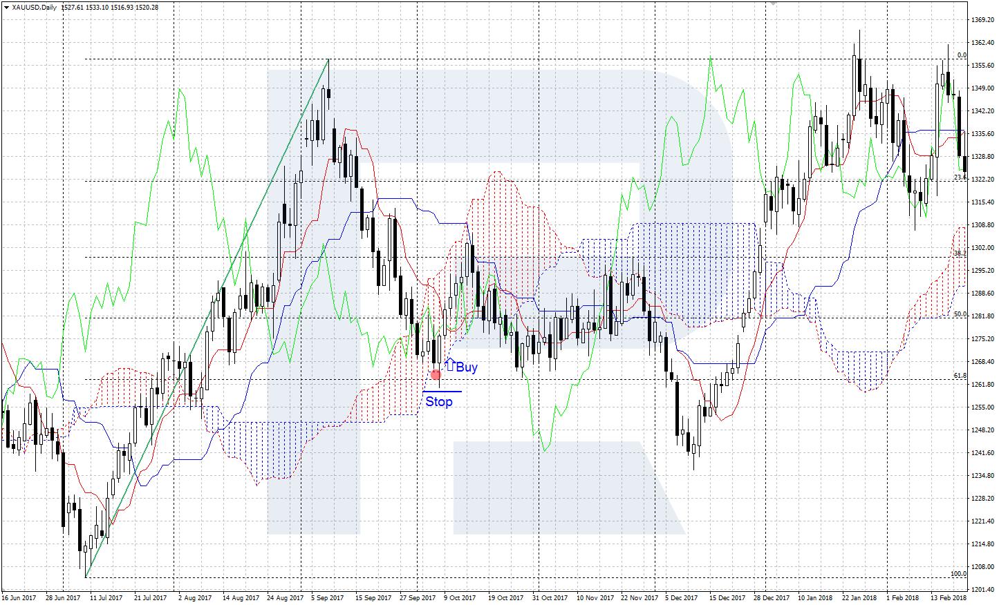 Fibonači līmeņu Forex tirdzniecības idejas, principi un vairāk!