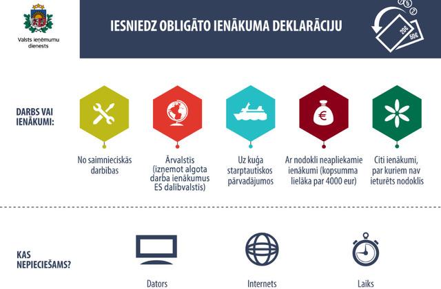 interneta portāla ienākumi