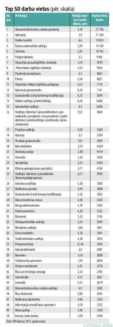 Kāds ārsts mēnesī nopelna aptuveni 39 eiro | webzona.lv