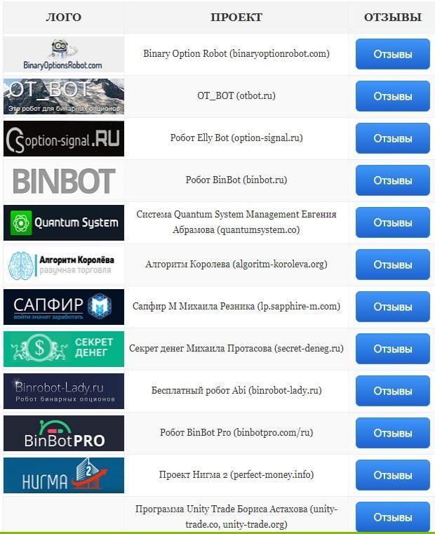 bināro opciju lietotnes