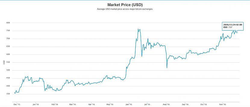 Tirgojiet bitcoins