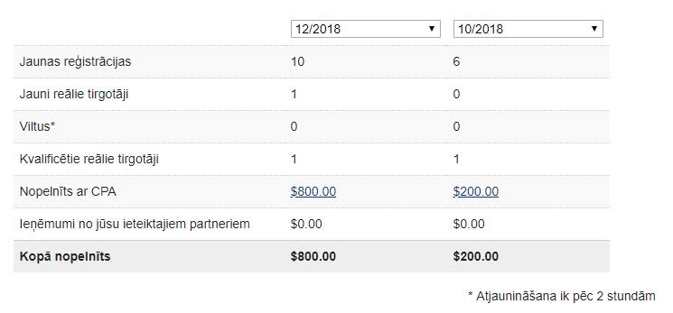 saraksts, kā nopelnīt naudu tiešsaistē labākais tirdzniecības signāls