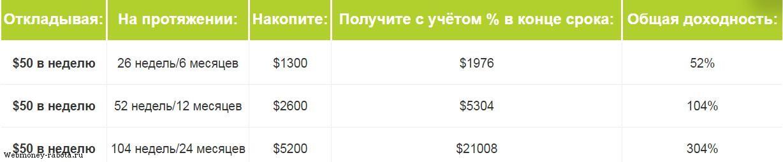 Pasīvie ienākumi | webzona.lv