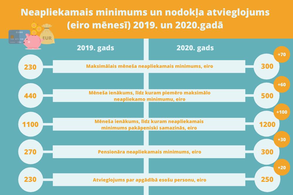 Pensiju 3. līmenis - Swedbank