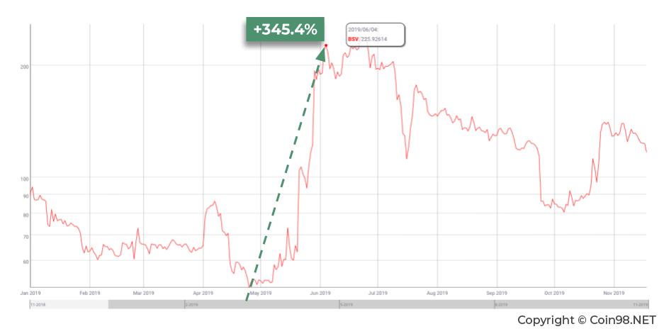 Bitcoin diagramma šodien kā ātri nopelnīt simt tūkstošus
