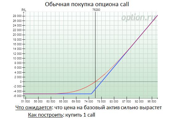 opciju cena vai likme bināro opciju derību stratēģijas