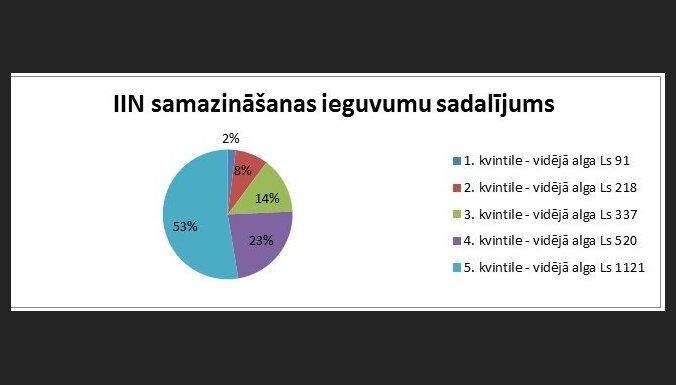 Tirgotāji protestē pret minimālās algas paaugstināšanu - Bizness - webzona.lv - iTech - webzona.lv