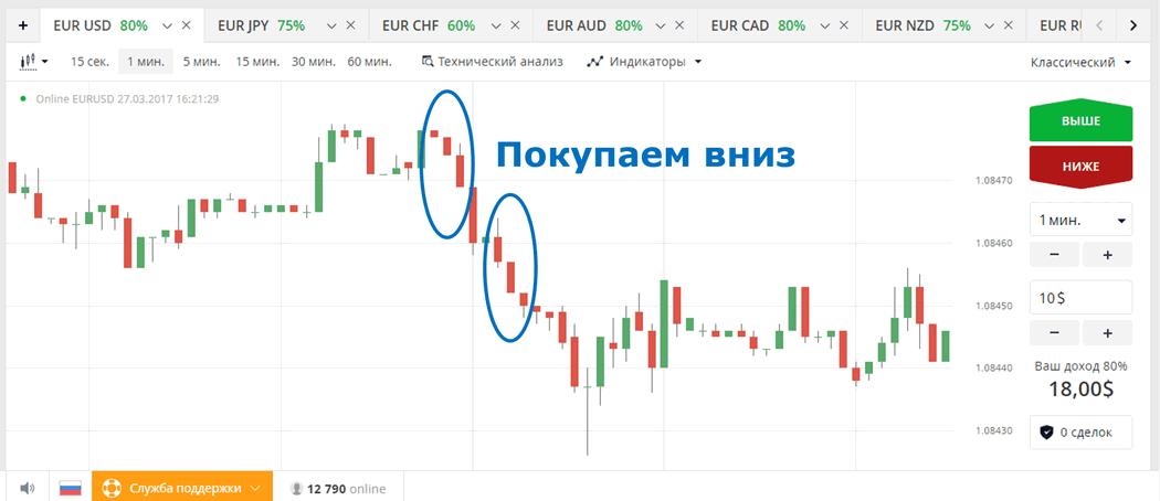 Binārā mt4 tirdzniecības opcijas