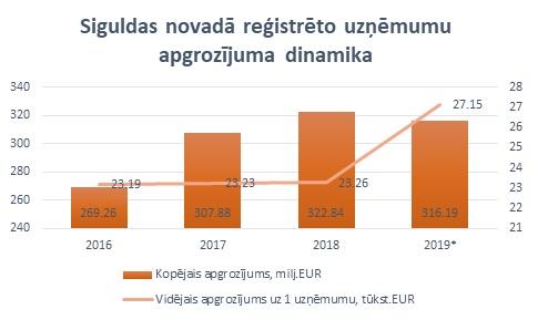 Latvijas lielākās bankas peļņa sarukusi par 9 miljoniem