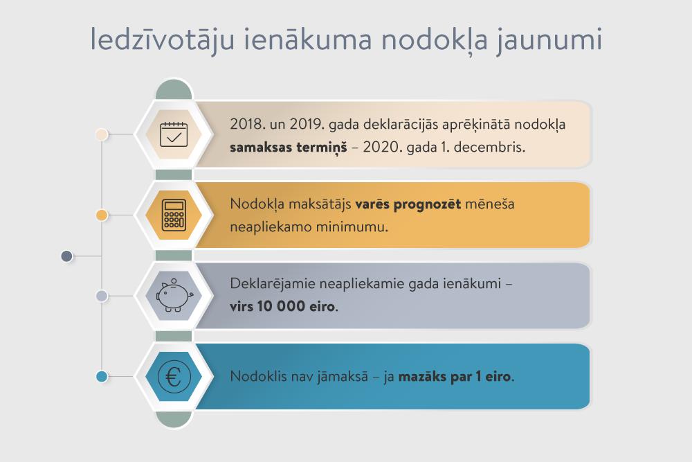 Elektroniskās deklarēšanas sistēma | Valsts ieņēmumu dienests