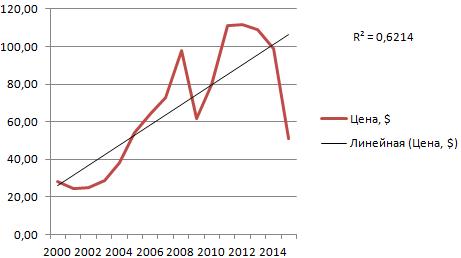 statistikas tendenču līnija rāda