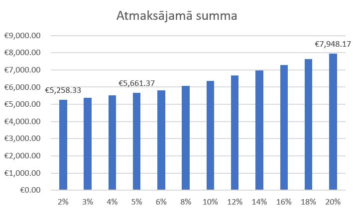 procentu likmes opcija