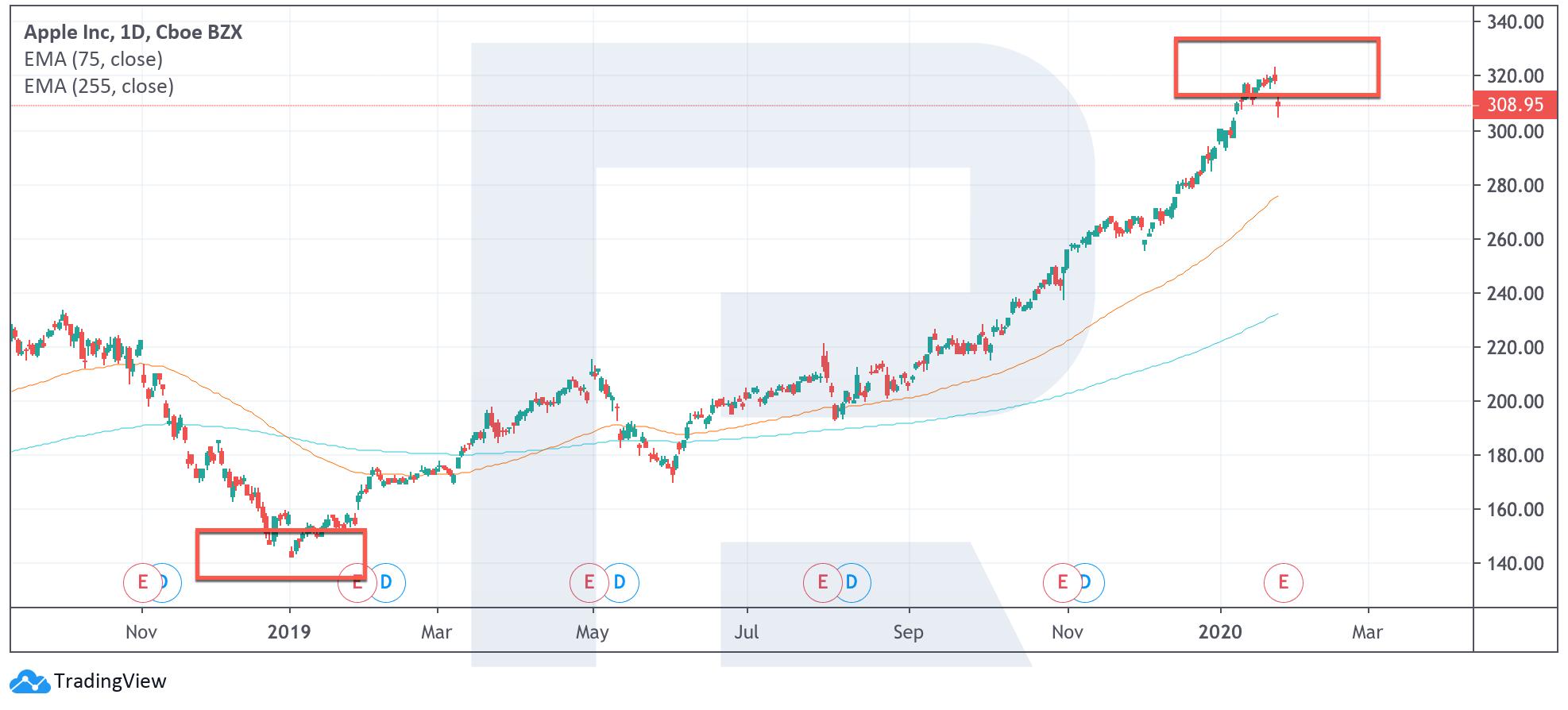 kā nopelnīt naudu akciju tirgū