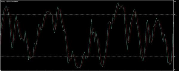 peļņa no indeksa binārajām opcijām
