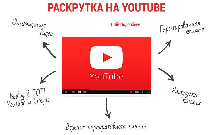 kā ātri nopelnīt naudu internetā, skatoties videoklipus