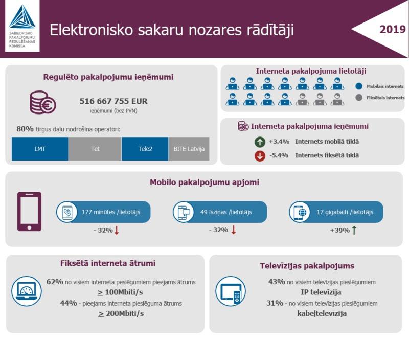 TOP Lielākie internetveikali Latvijā :: Dienas Bizness