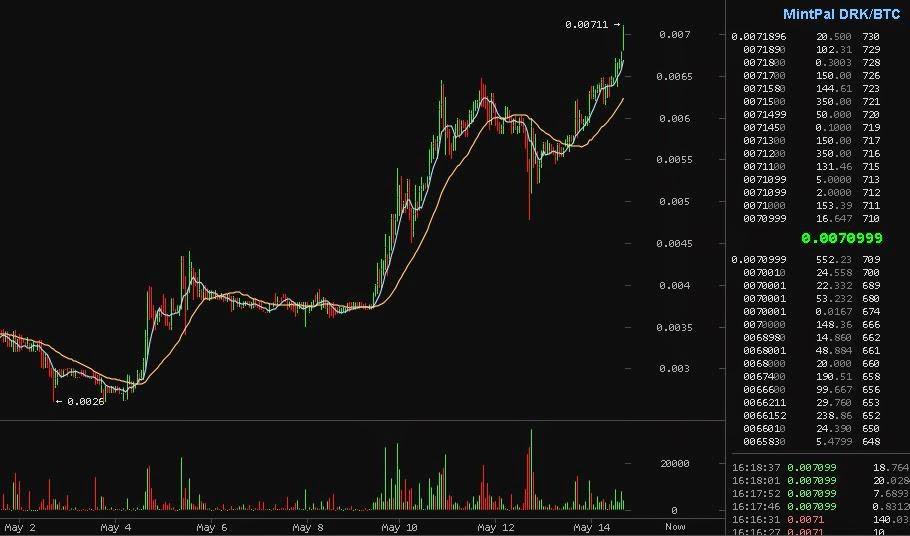 bitcoin visdom