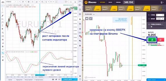 bono bono bināro opciju tirdzniecības stratēģija filiāļu rūpes internetā bez ieguldījumiem