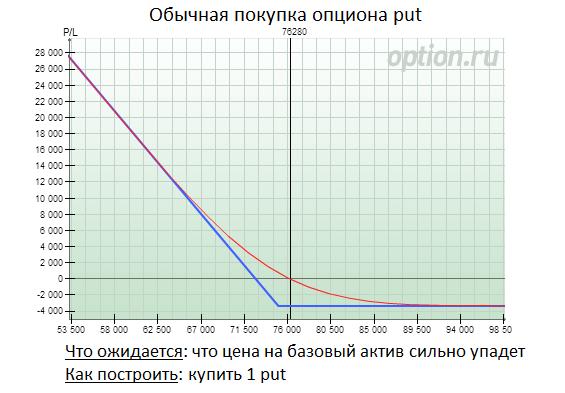 Opciju tirdzniecības stratēģijas - pārskatīti bināro opciju brokeri