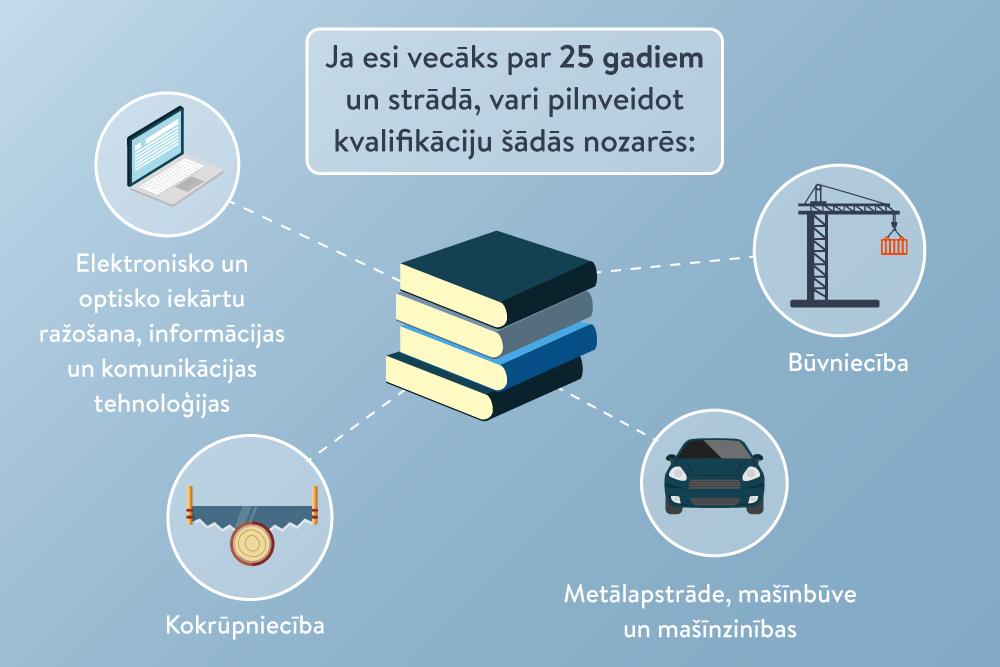 webzona.lv | Nacionālā izglītības iespēju datubāze