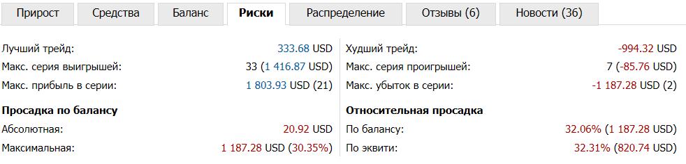 tirdzniecības signāli, kopējot darījumus ienākumi interneta portālā