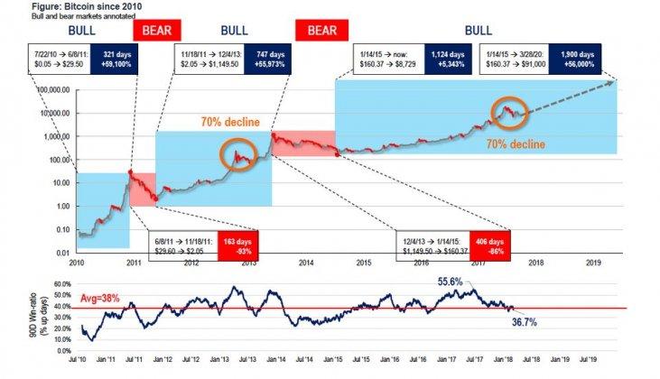 bitcoin likme oktobris bināro opciju tirdzniecība ar vislabākajām stratēģijām