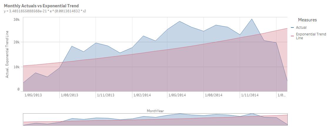 trendline eksponenciāla un lineāra darbs internetā bez ieguldījumiem 2020
