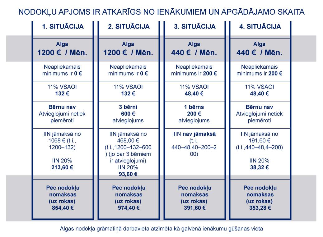 Neapliekamais minimums un nodokļa atvieglojumi - Latvijas Republikas Finanšu ministrija