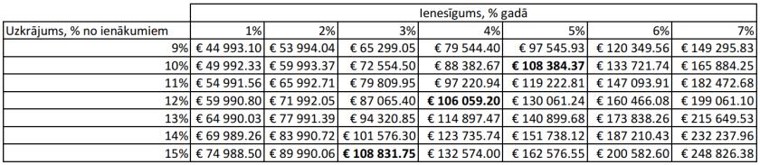 reālie ienākumi tīklā no 1000 šūpoles iespējas