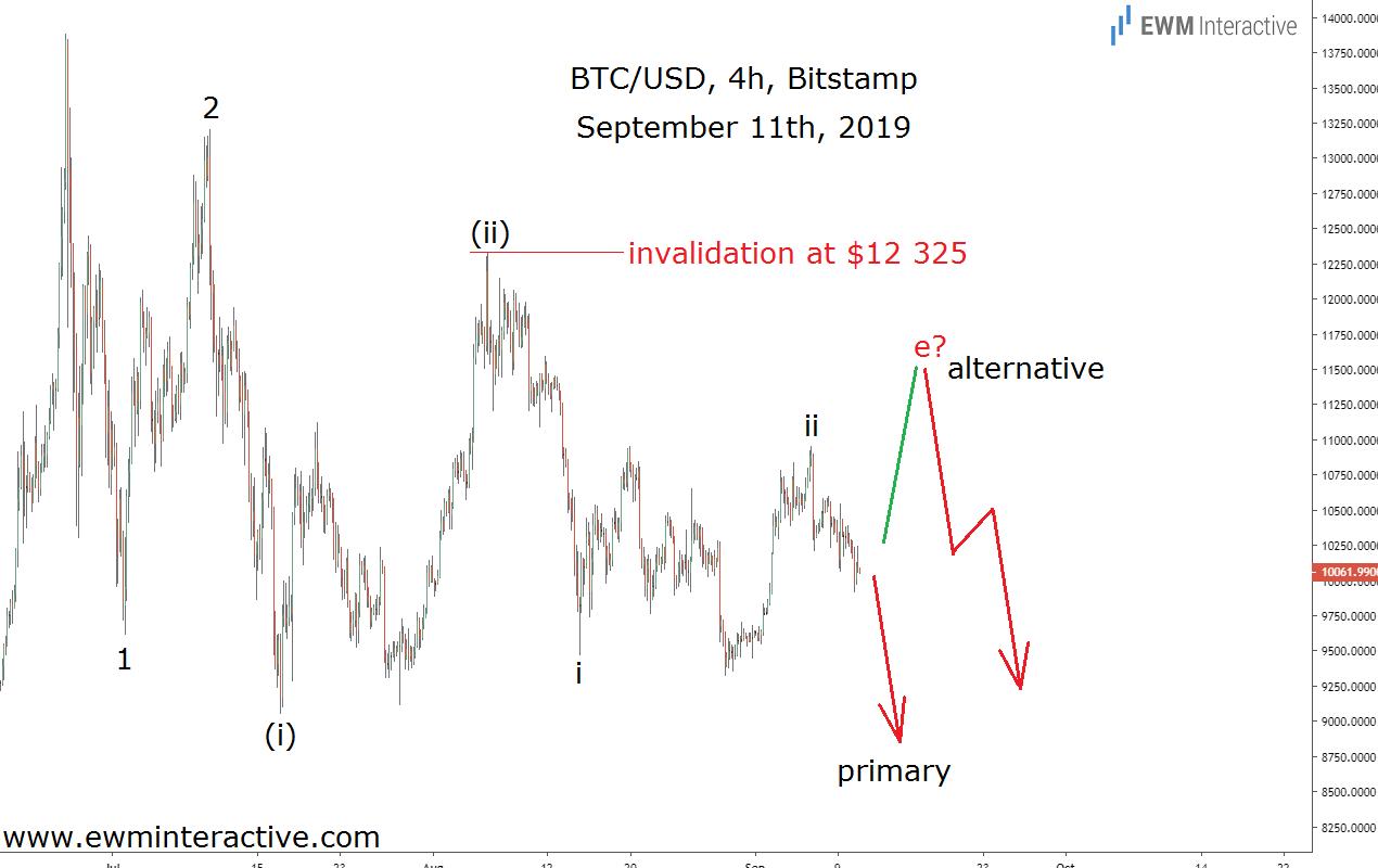 Ross Ulbrichts Bitcoin: diagrammas