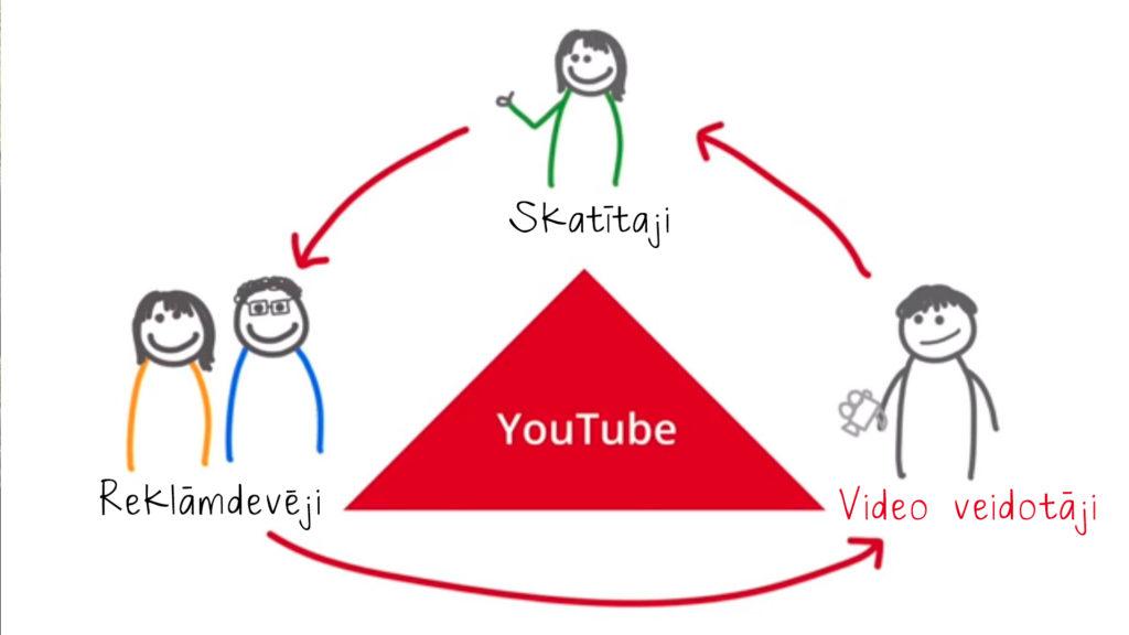 Kā Nopelnīt Naudu Internetā ar Google Adsense