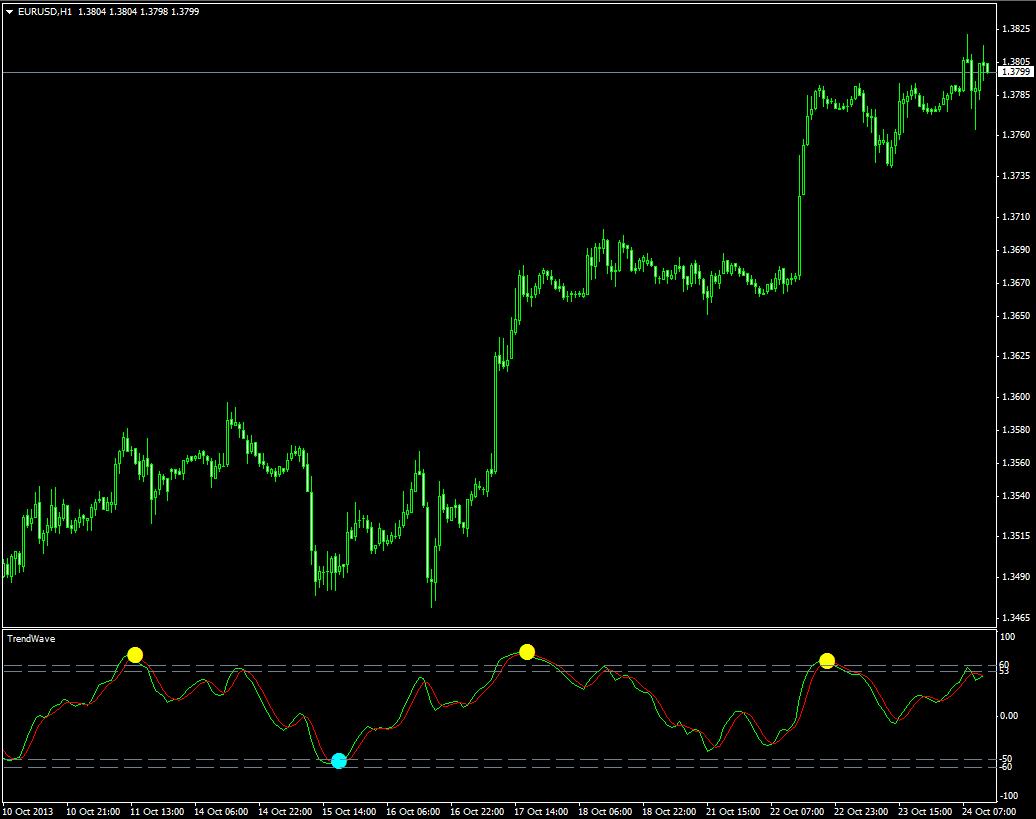indikators ar skaņas signālu binārām opcijām php uz bināru