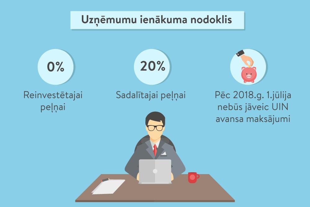 veidojot ienākumus no interneta