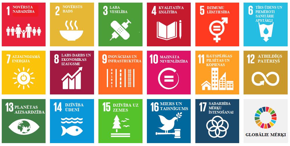 ANO Ilgtspējīgas attīstības mērķi | Pārresoru koordinācijas centrs