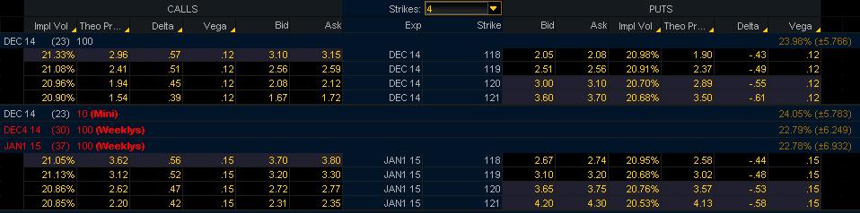 opcijas cenu noteikšanas metode