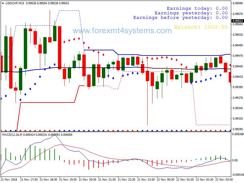 bināro opciju modeļu indikators tirdzniecības tendences tirdzniecības iespējas