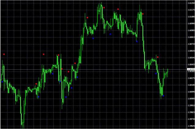 binārās opcijas ērču diagrammās