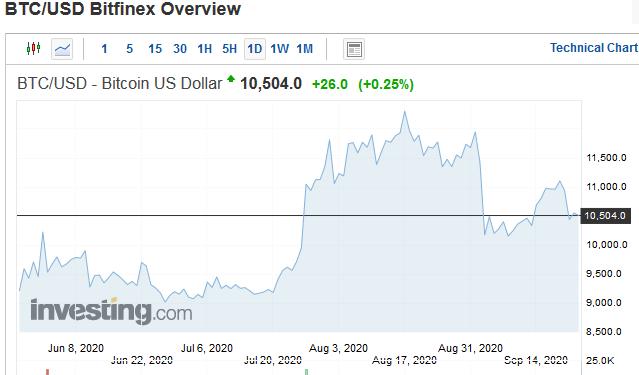 bitkoina cena dolāros