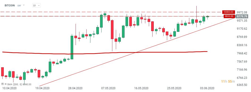 Bitkoina cena atkāpusies par 50%