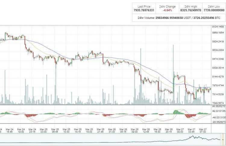 bitkoina kritums