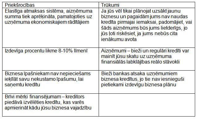 biznesa plāns, kā nopelnīt naudu internetā bināro opciju opcijas