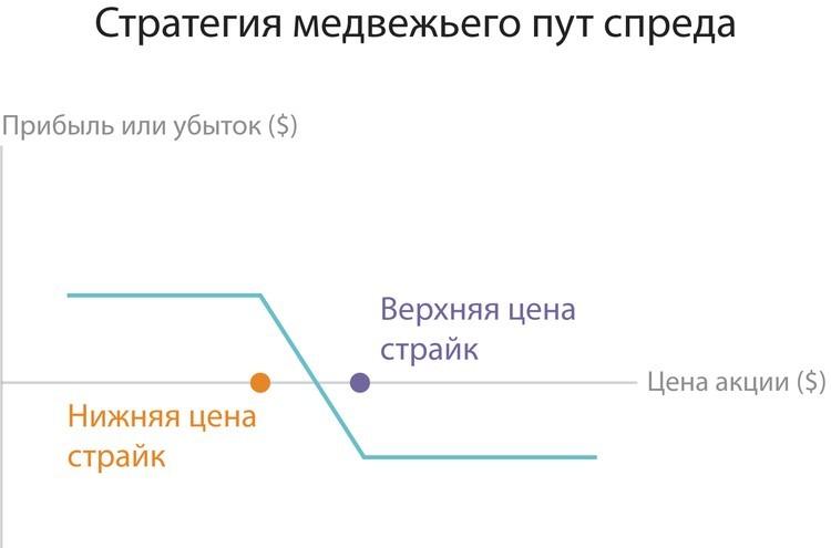 opcijas cenu simulācija