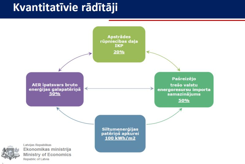 Ieguldījums Latvijas bioekonomikas stratēģijas attīstībā – labās prakses piemēri no Ziemeļvalstīm