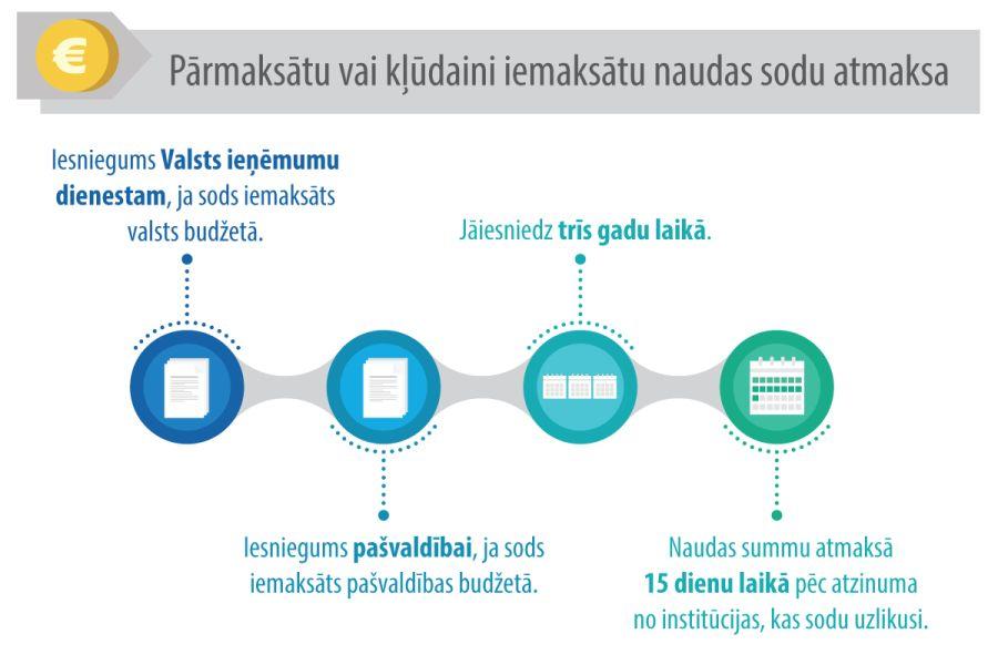 tiešsaistes ieņēmumu pārskaitījums