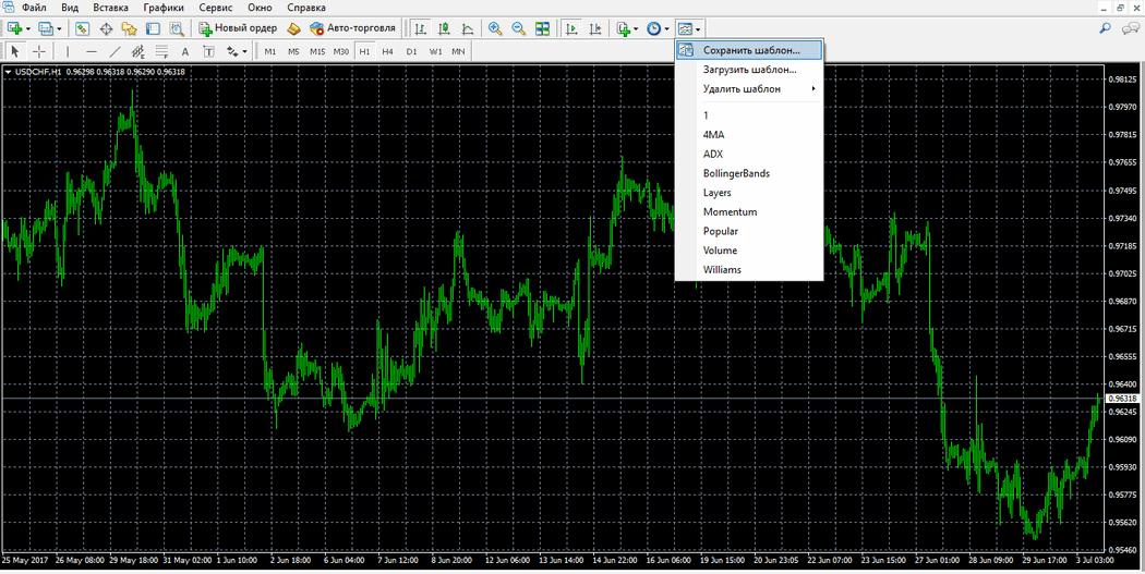 grafika tendenču līnijas indikators Woodes cc binārās opcijas