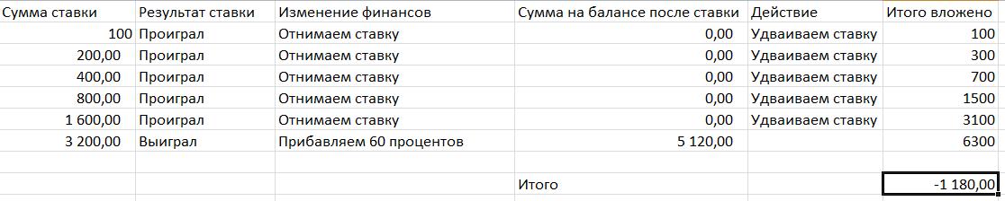 derību tabula binārām opcijām